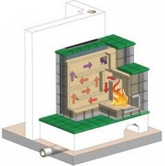 Wärmespeicher mit hohem Wirkungsgrad-Ein Kachelofen gibt bis zu 20 Stunden Strahlungswärme ab.